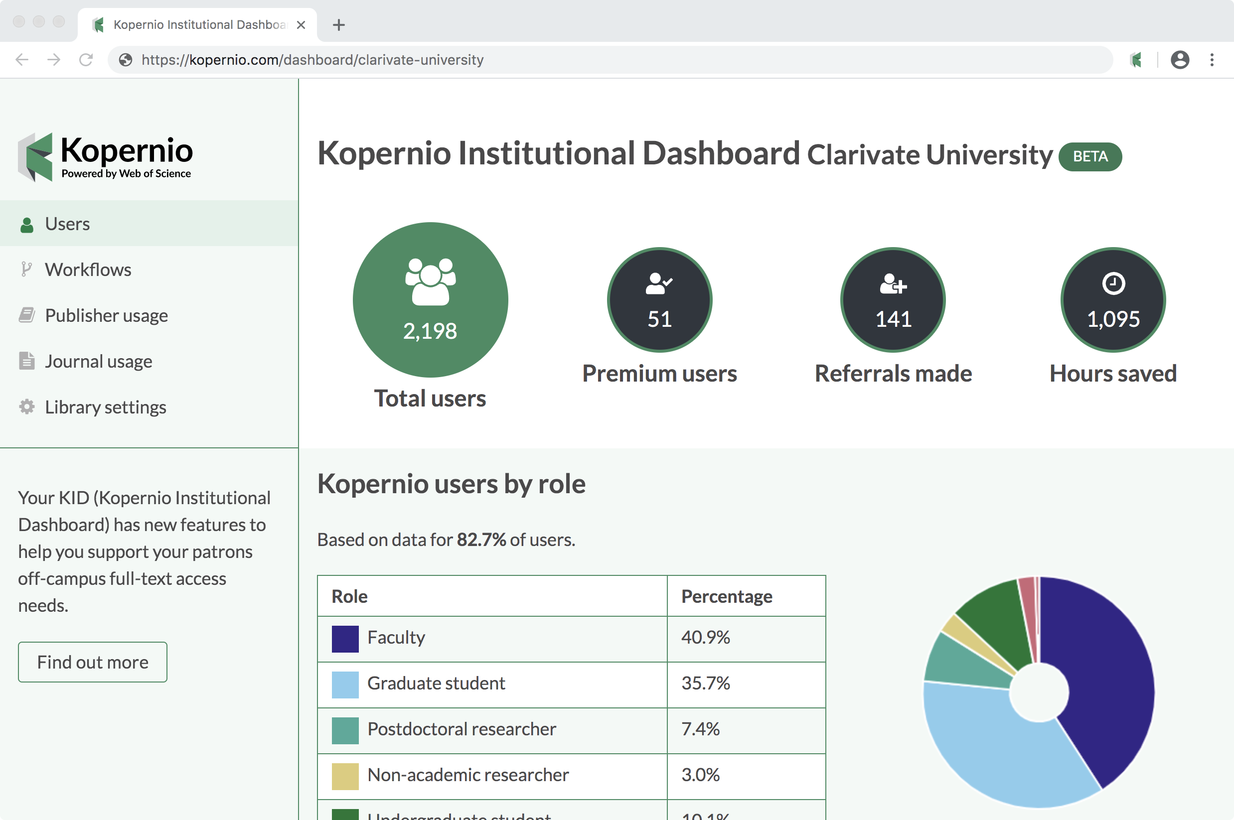 Kopernio Institutional Dashboard overview page